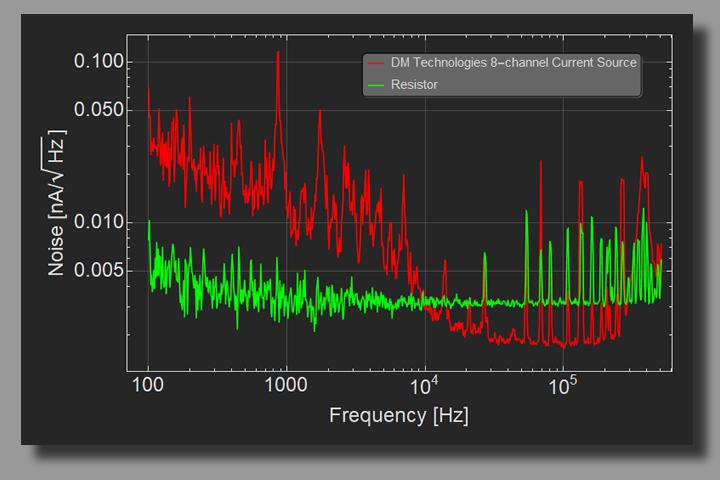 8-Channel Current Source Noise Plot