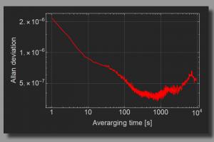 Multichannel Current Source - Allan deviation